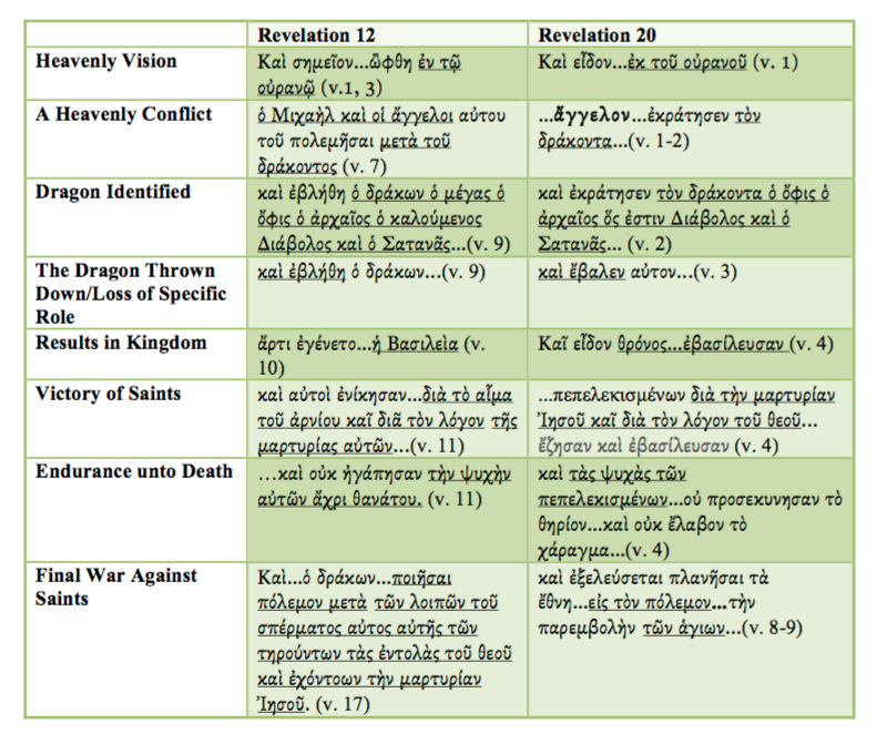 Revelation 20 And Revelation 12 The Beginning Of The End